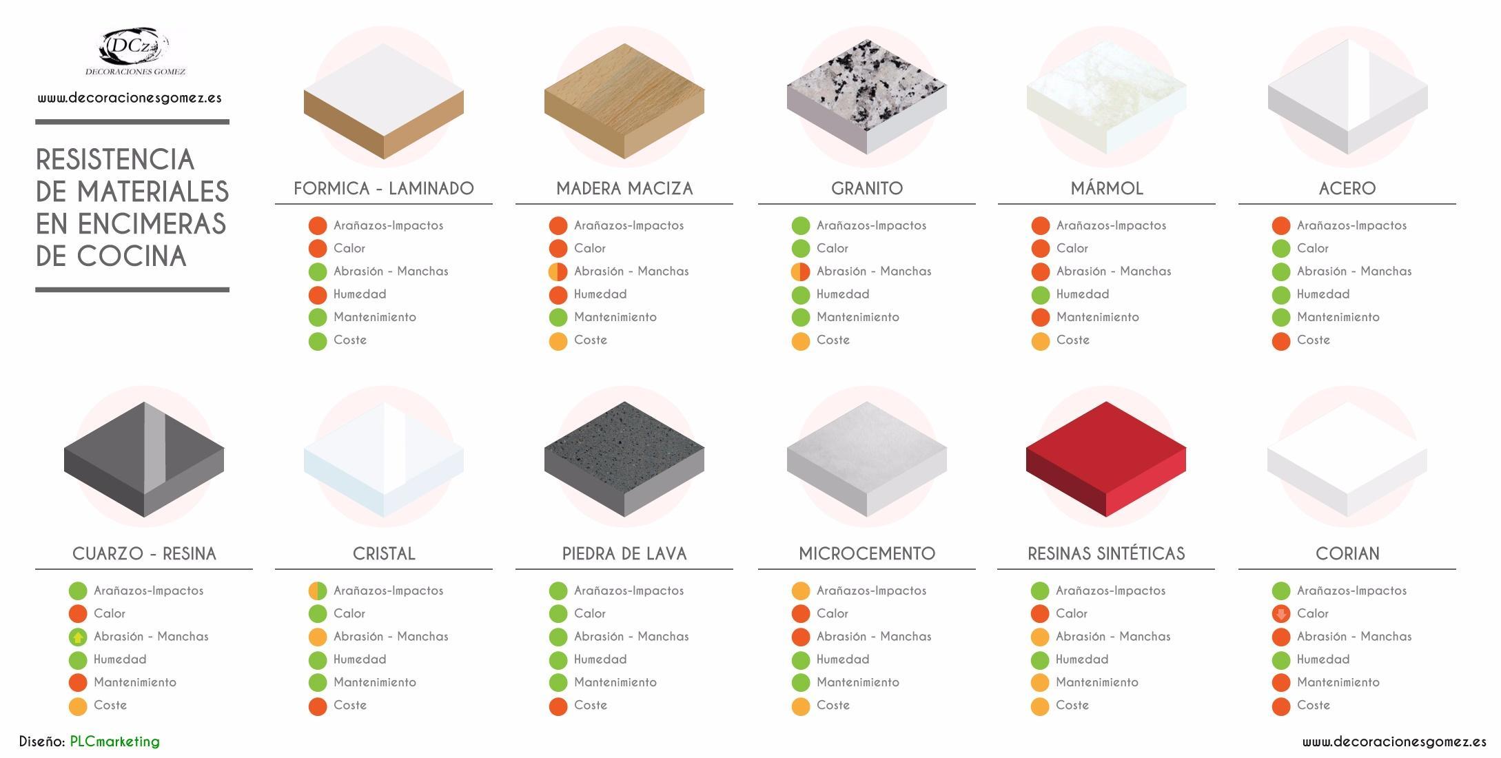 Materiales encimeras de cocina consejos y comparaci n for Mejor material para encimeras de cocina