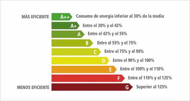 eficacia energetica
